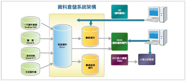 isgs:前端ui程式以java开发